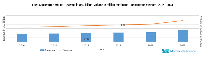 industry-reports/vietnam-feed-concentrate-market