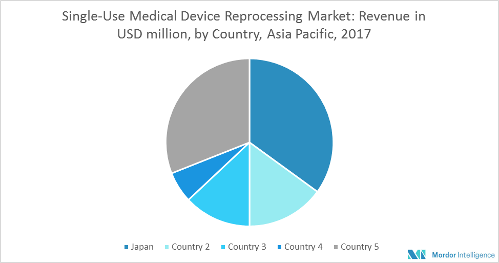 Asia-Pacific Single-use Medical Devices Reprocessing Market | Growth