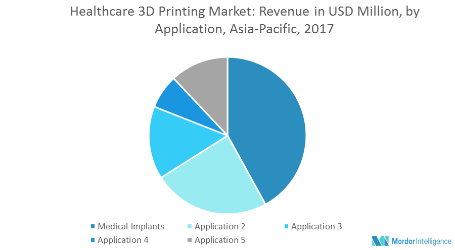 Asia-Pacific Healthcare 3D Printing Market