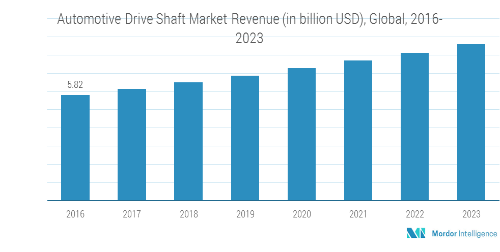 Automotive Drive Shaft Market