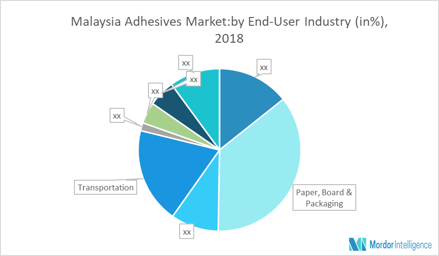 Malaysia Adhesives Market Growth Trends And Forecast 2018 2023