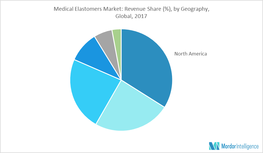 Medical Elastomers Market