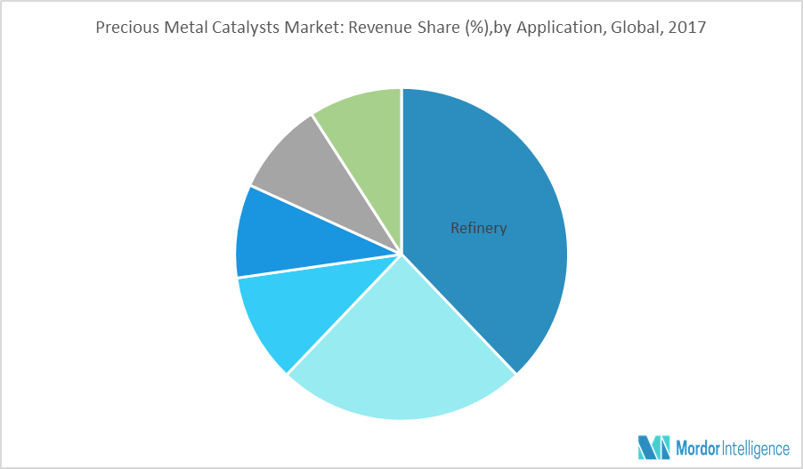 Precious Metal Catalysts Market
