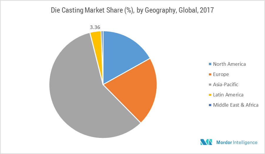 Die Casting Market | Growth, Trends and Forecasts (2018 - 2023)