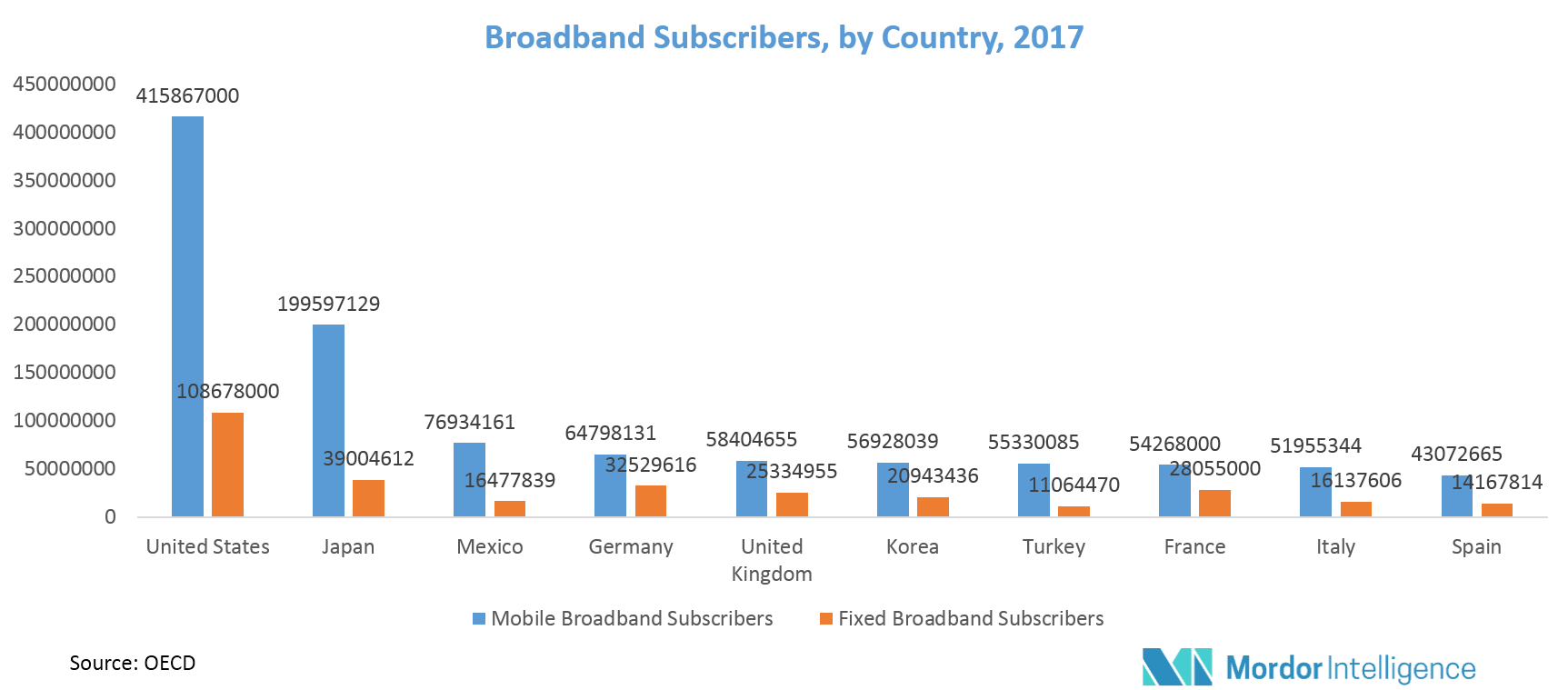 Fixed Satellite Services Market Share Opportunities And Forecast Internet Wiring Diagram The Adoption Of Dth Over Wired Cable Network Is Also On Rise Thus Increasing Demand Fss Systems Disposable Incomes Has