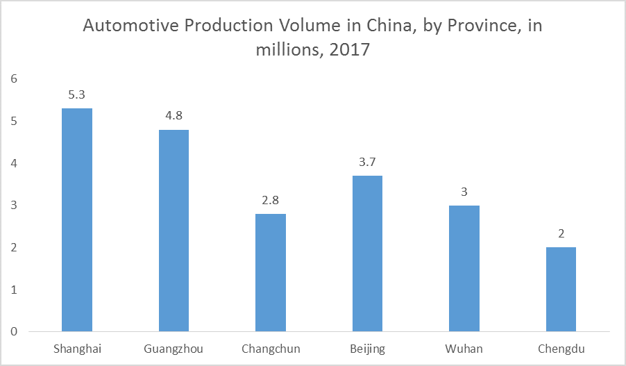 Freight & Logistics Market in China