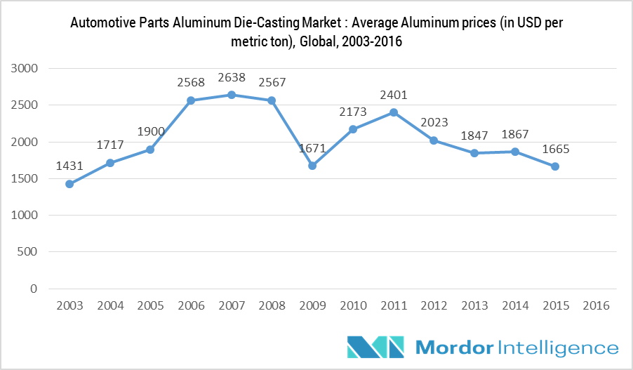 global aluminum castings market The report on the global aluminum castings produces the overall analysis through various types and gives in-depth interpretation of the properties, and some other details.