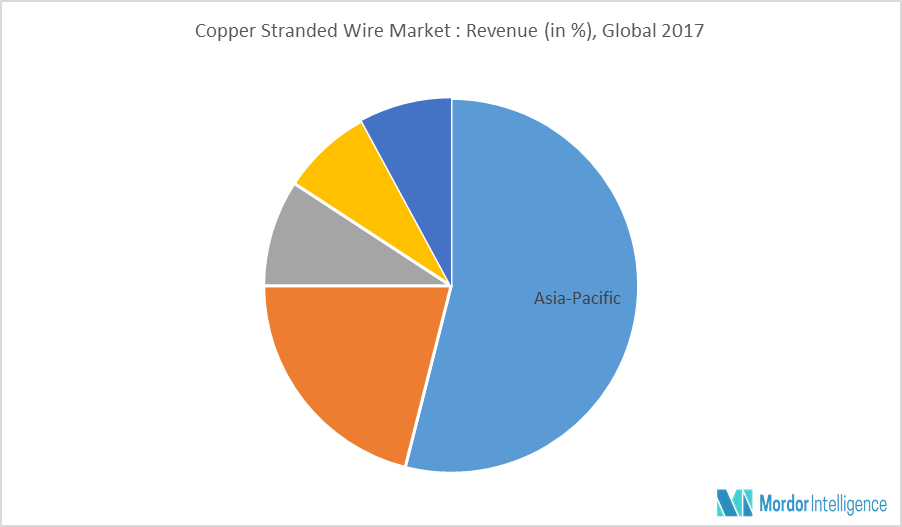 Copper Stranded Wire Market | Growth, Trends and Forecast (2018-2023)
