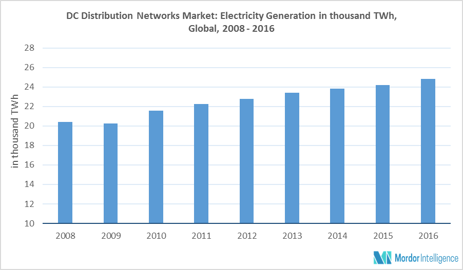 Global DC Distribution Network Market | Growth, Trends, and