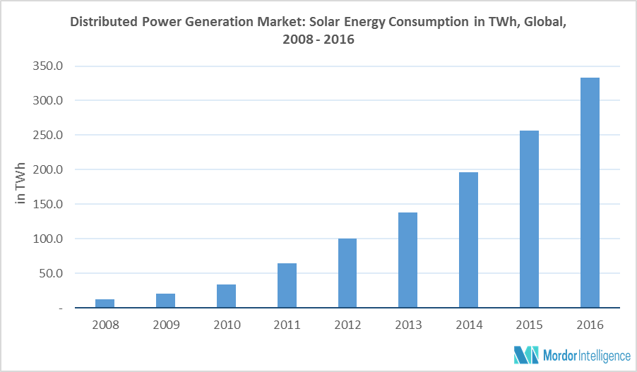 Distributed Power Generation Market Size, Share, Forecast