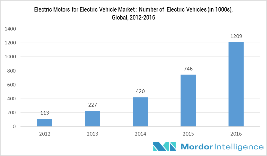 Electric Motors for Electric Vehicles Market: Number of Electric Vehicles