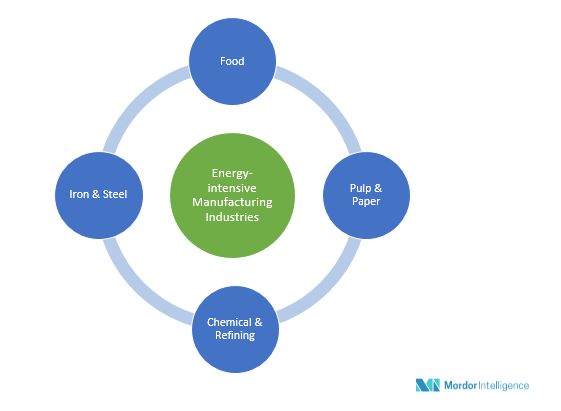 Energy Management Systems Market