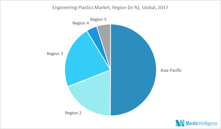 Engineering Plastics Market