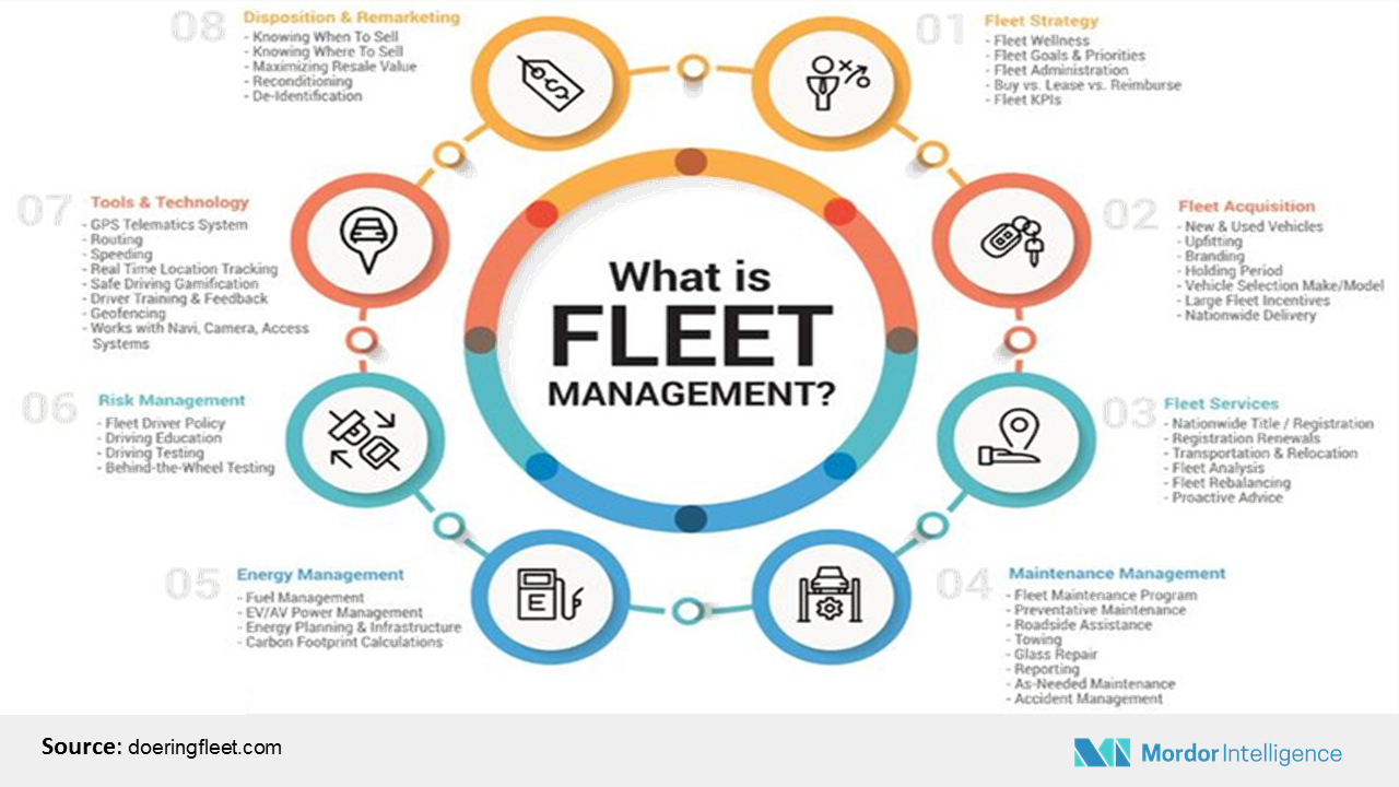 Fleet Management Solutions Market Size Share Trends Industry