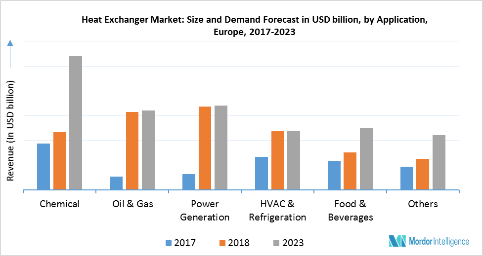 globalheatexchange Heat exchanger systems are used in renewable energy systems to enhance the energy efficiency of renewable power generation one of the major drivers for this market is the rising demand from the.
