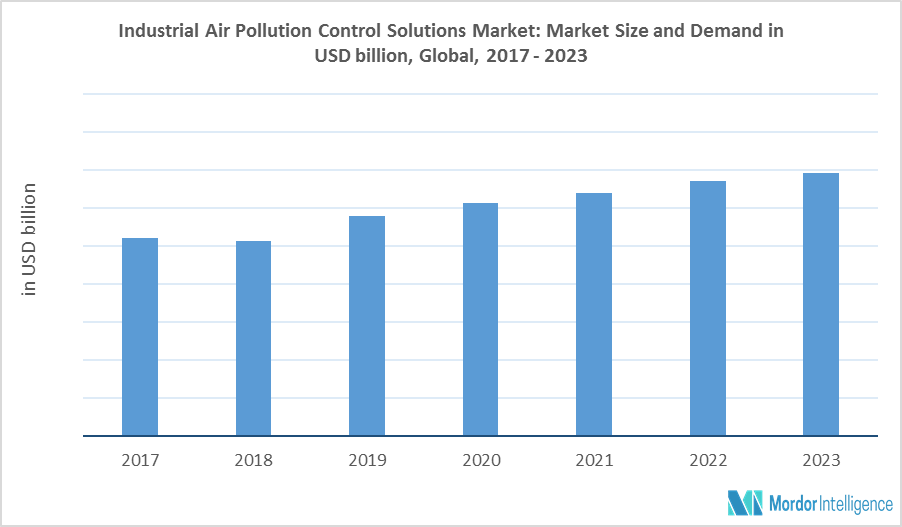 Industrial Air Pollution Control Solutions Market Share, Future ...
