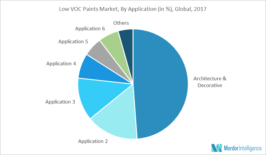 Low VOC paints are majorly employed as interior and exterior house paints,  primers, and sealers. The global market for decorative paints and coatings  is ...