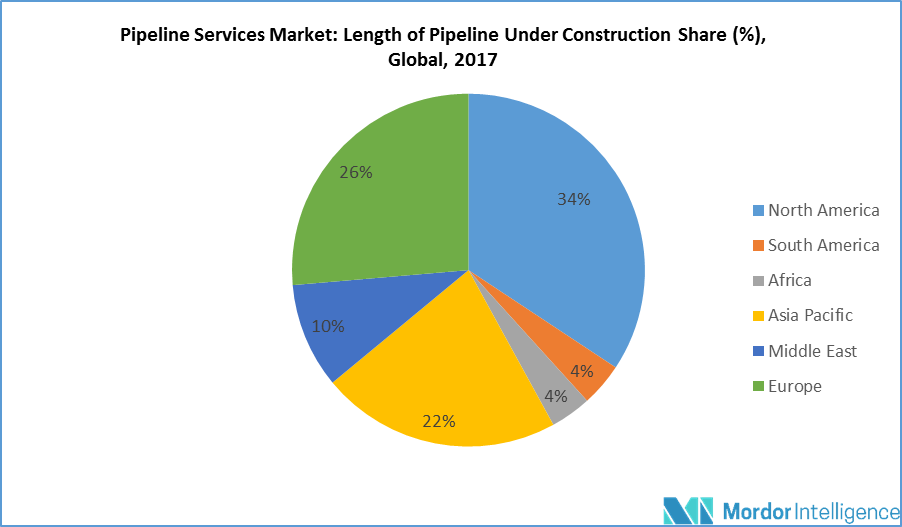 Pipeline Services Market Size, Share, Forecast (2019 - 24)