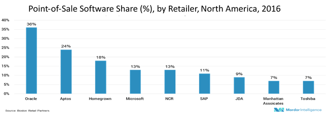 Point Of Sale Terminals Pos Market Size Share Industry
