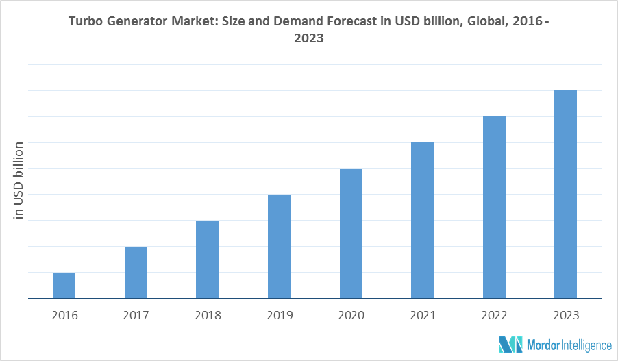 Global Turbo Generator Market   Growth, Trends, and Forecasts (2018