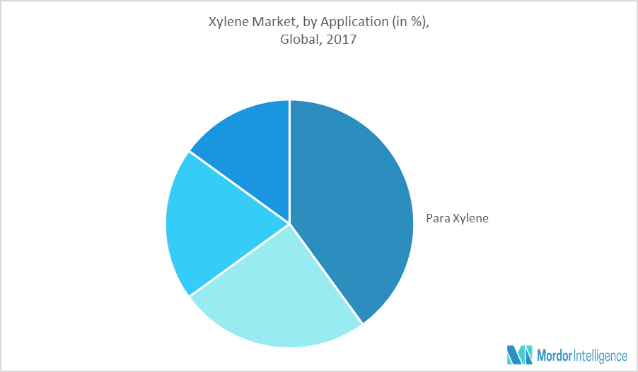 Xylene Market | Growth, Trends and Forecasts (2018-2023)