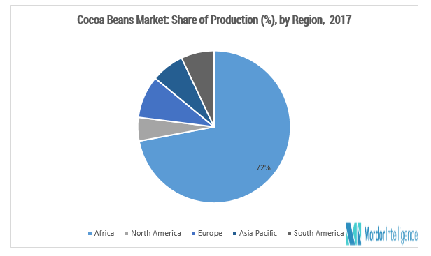 Cocoa Beans Trade Market | Growth, Trends, and Forecast (2018–2023)