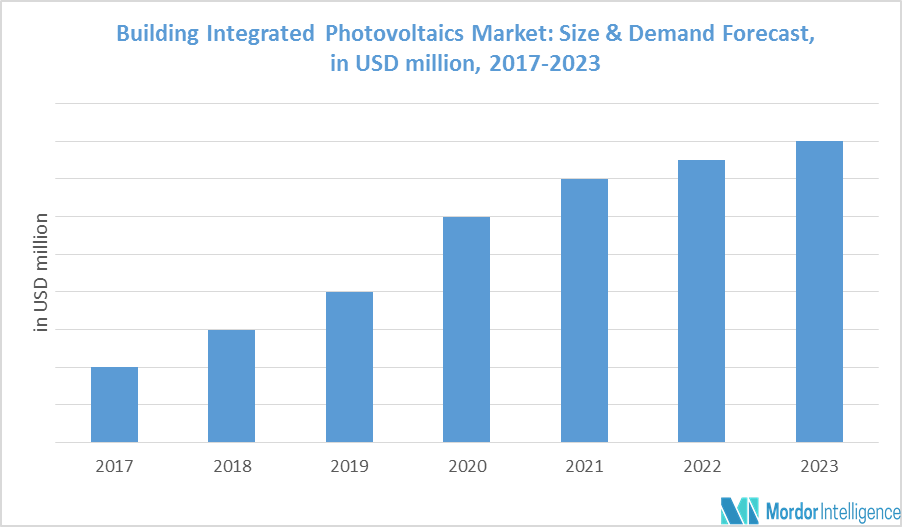 Building Integrated Photovoltaic Market