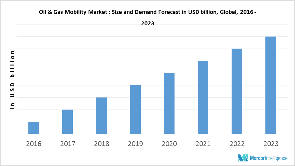 Oil & Gas Mobility Market