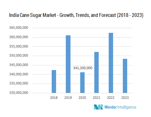 India Cane Sugar Market | Growth, Trends, and Forecast (2018