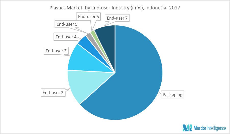 Indonesia Plastics Market | Growth, Trends, and Forecasts (2019-2024)