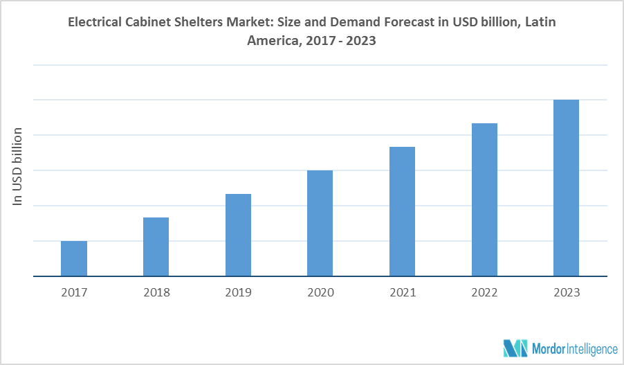 Latin America Electrical Cabinet Shelters Market
