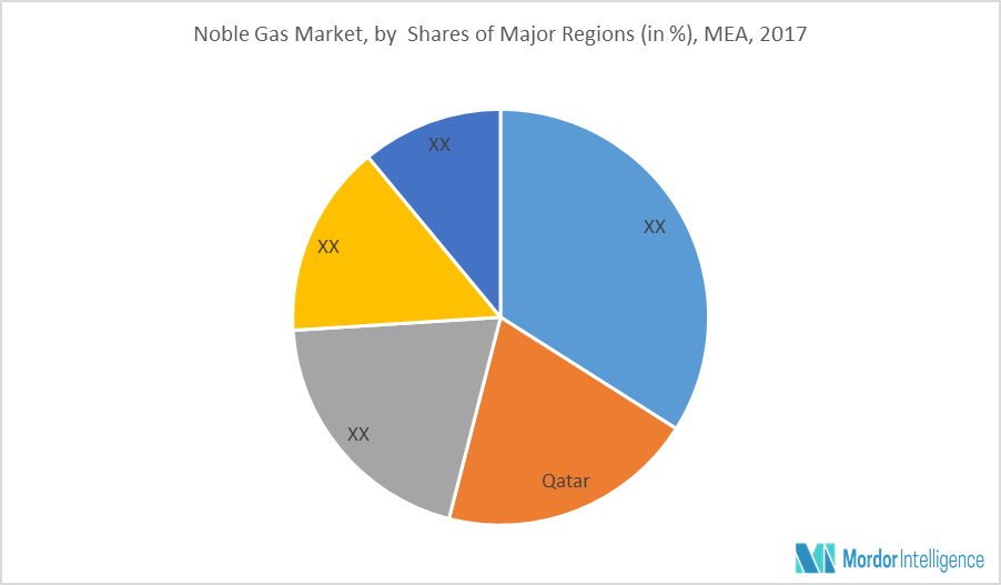 MEA Noble Gas Market | Growth, Trends, and Forecast (2018-2023)