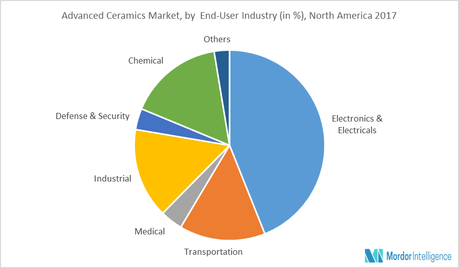 North America Advanced Ceramics Market   Growth, Trends, and