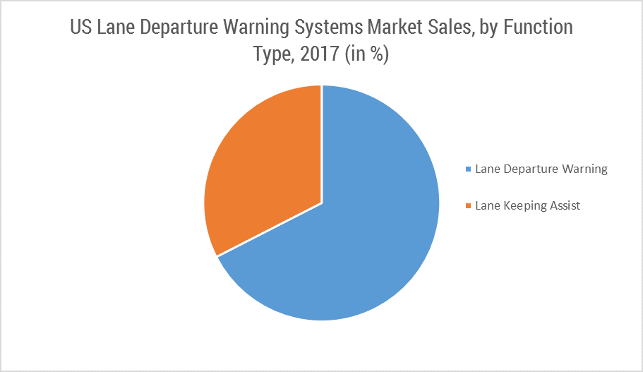 North America Lane Departure Warning Systems Market Growth Trends And Forecast 2018 2023
