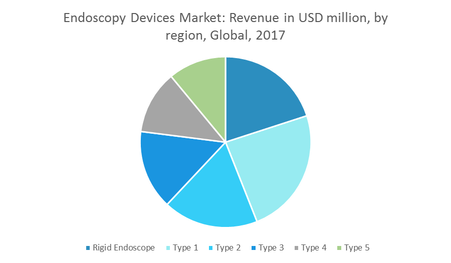 US Endoscopy Devices Market | Growth, Trends and Forecasts (2018-2023)