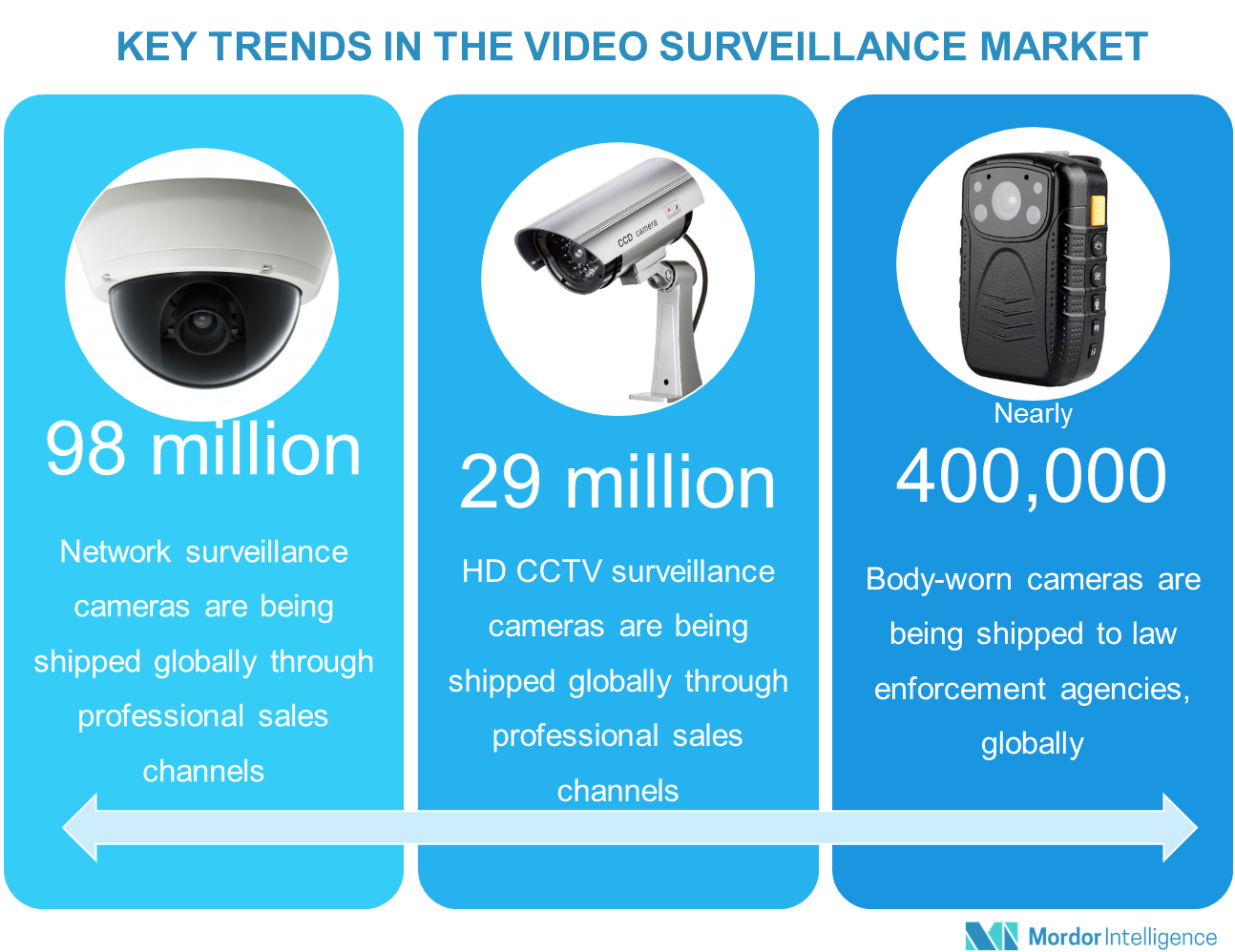 global cctv cameras market Currently in the world's spotlight as the city prepares to host the rugby world  cup  canon entered the network camera market in 2013, utilizing advanced.