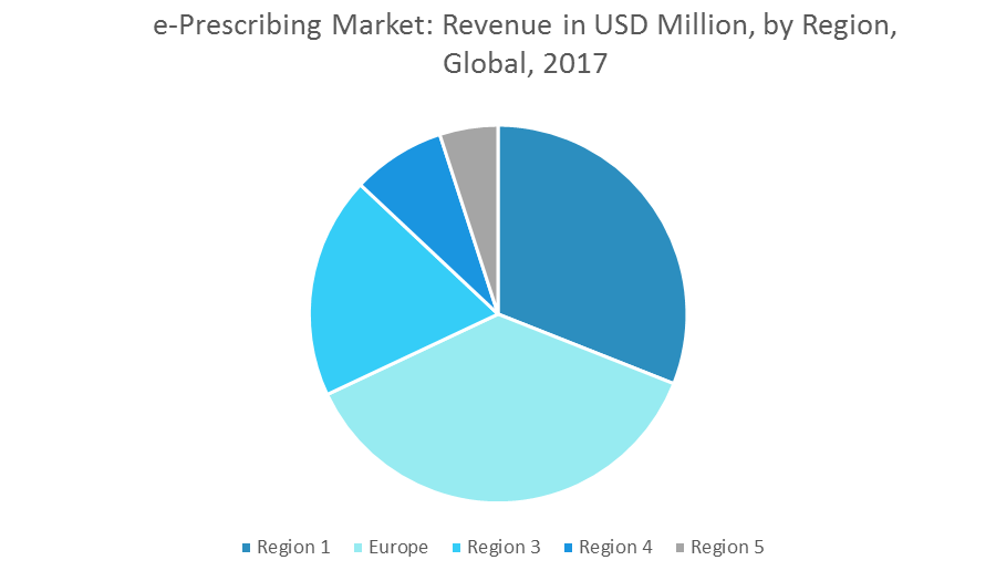 Global E Prescribing Market Growth Trends And