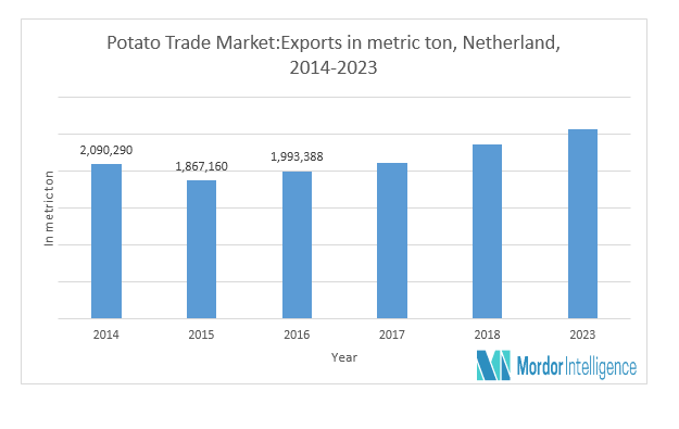 Global Potato Trade Analysis | Growth, Trends and Forecasts